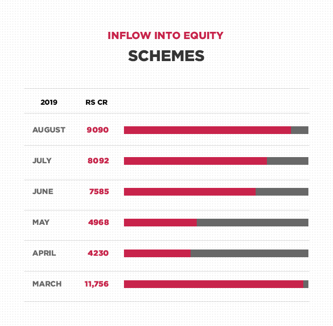 August inflow in equity schemes