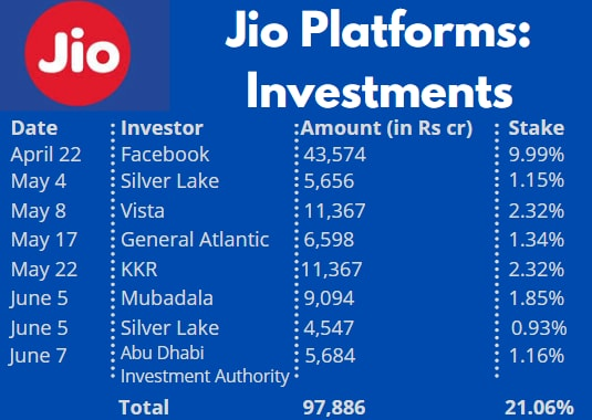 Reliance Jio-ADIA deal: 5 things you need to know