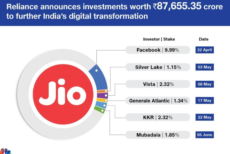 Reliance Jio-Mubadala deal: 6 key things to know