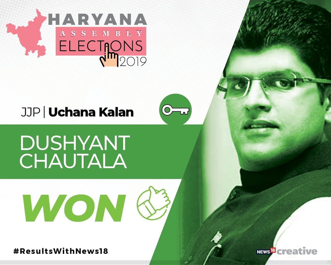 JJP's Dushyant Chautala wins Uchana Kalan seat. Haryana Assembly elections 2019
