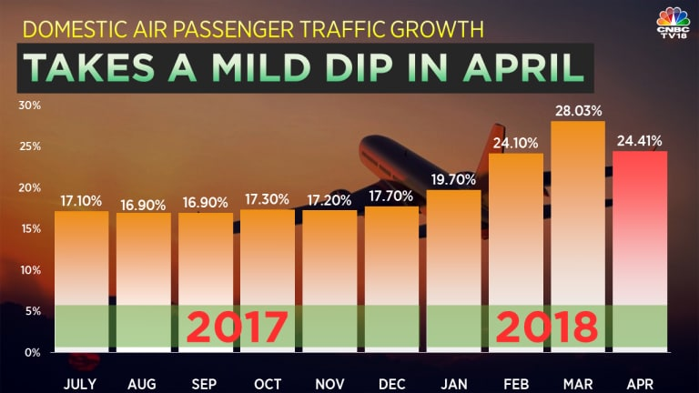 Air passenger growth falls by nearly 4% in April, says aviation regulator