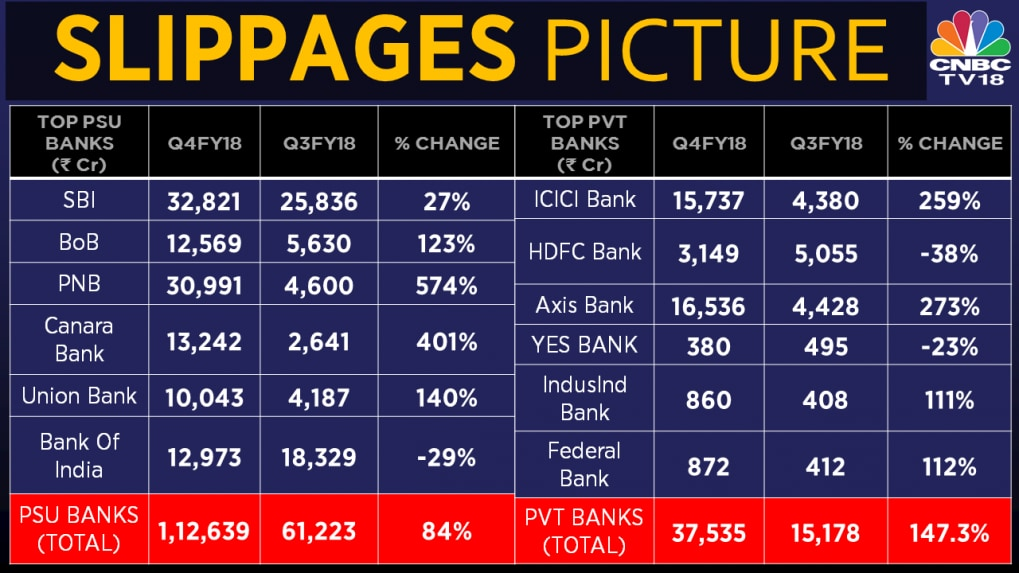 Private sector bank slippages outrun PSU banks