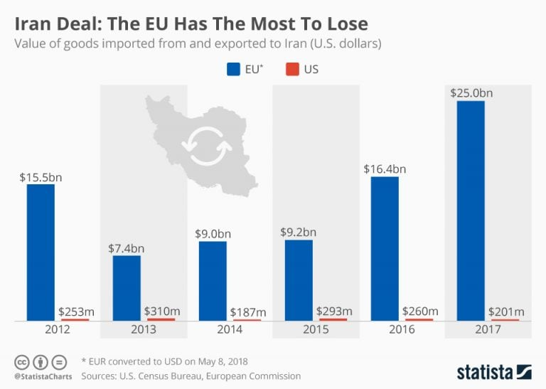 Iran Deal: The EU Has The Most To Lose