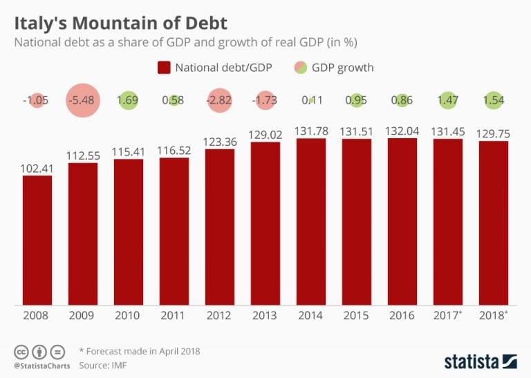Italy's Mountain of Debt