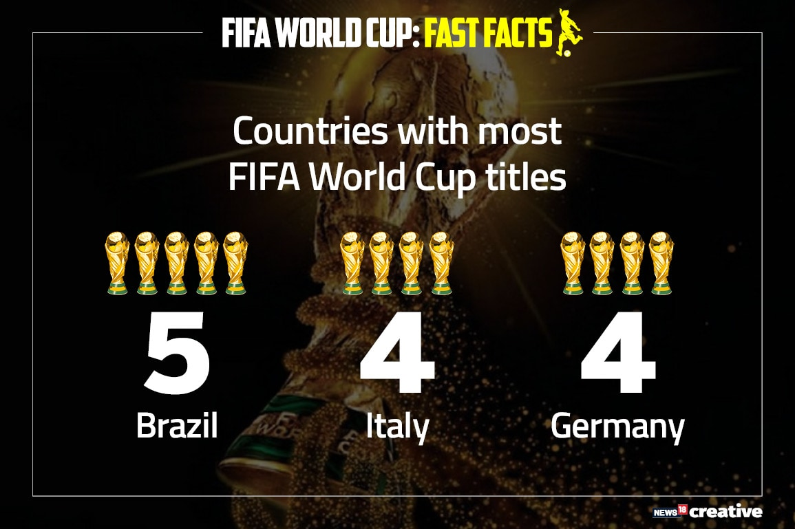 All World Cups before this one have been won by Europeans (11) or South Americans (9) teams. Guess one has to be born in one of the two continents to clench that golden FIFA trophy!
