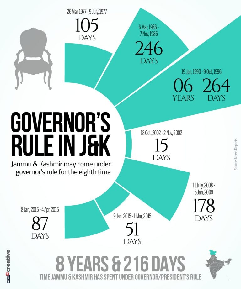 A look at past instances of Governor's rule in Jammu and Kashmir