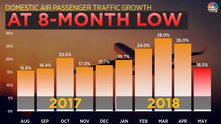 India's domestic air passenger traffic rose by 16.53 per cent in May