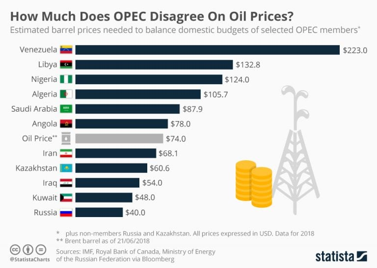 How much does OPEC disagree on oil prices?