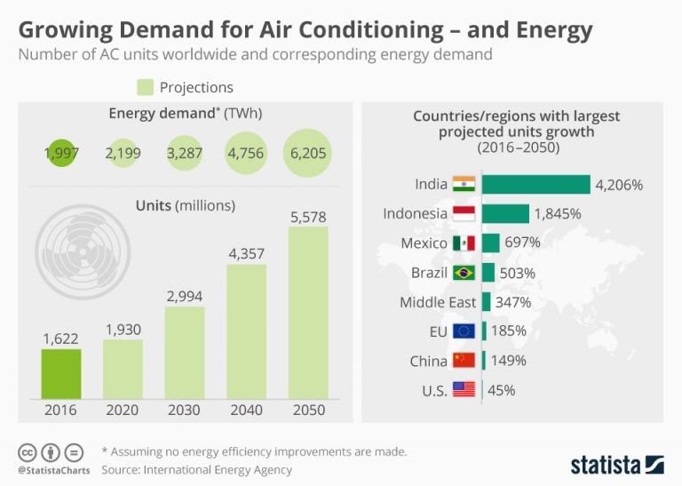 Growing demand for air conditioning - and energy