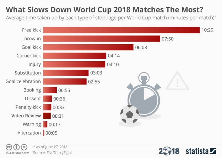 What slows down Fifa World Cup 2018 matches the most?