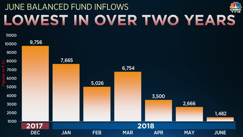 Balance funds continue to seeadecline; June numbers at lowest levels in over two years