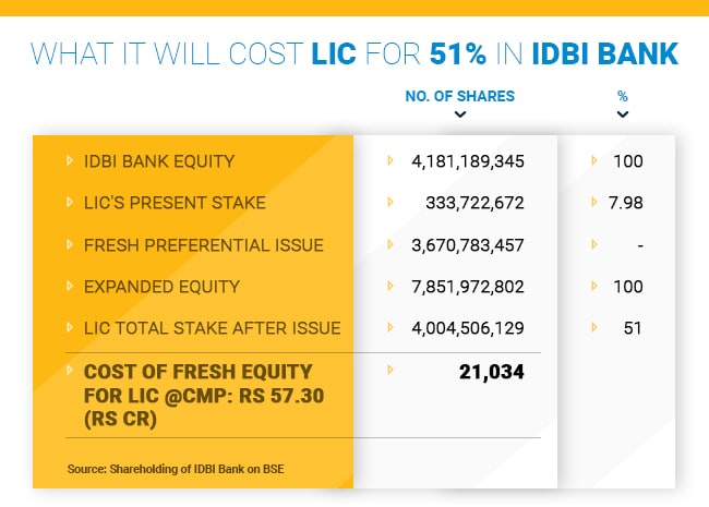 Compiled by Sonal Sachdev. say Source: LIC Annual Report