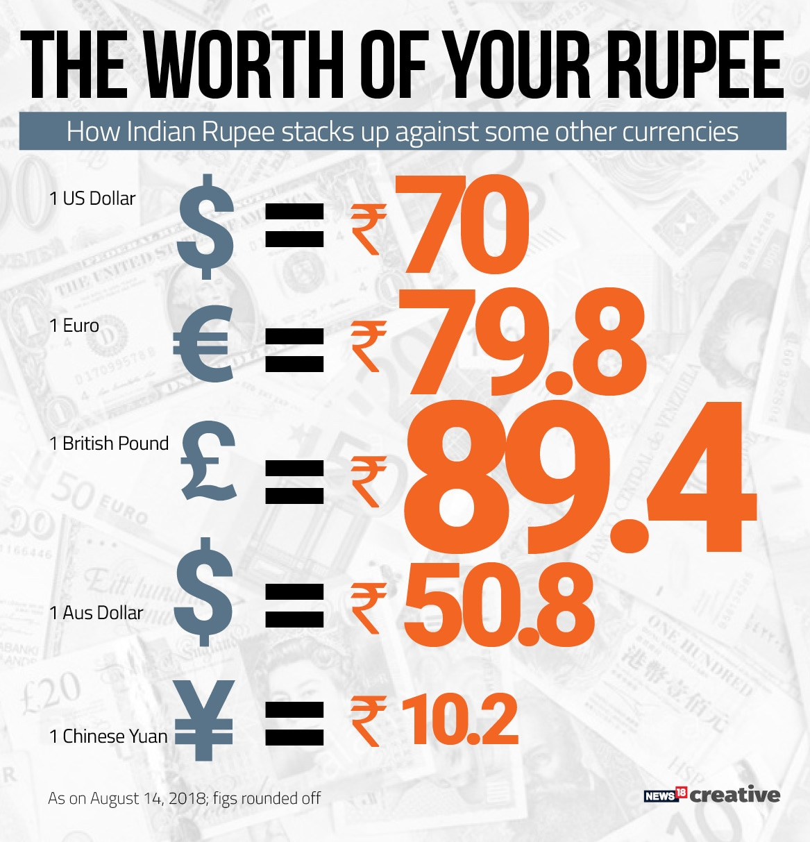 Ru Hits Record Low Of Rs 70 08 To A