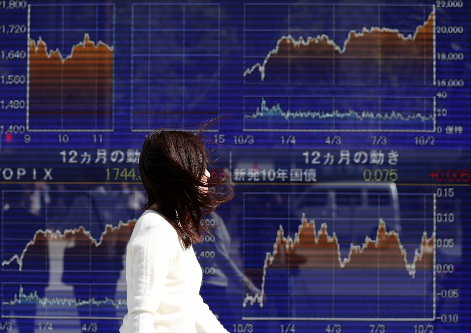 1. Asia: MSCI Asia Pacific index was down 0.79 percent in the morning. The Nikkei in Japan dropped 0.34 percent in early trade, and the Topix also declined 0.44 percent. In South Korea, the Kospi bucked all trends as it rose 0.72 percent. (Image: Reuters)