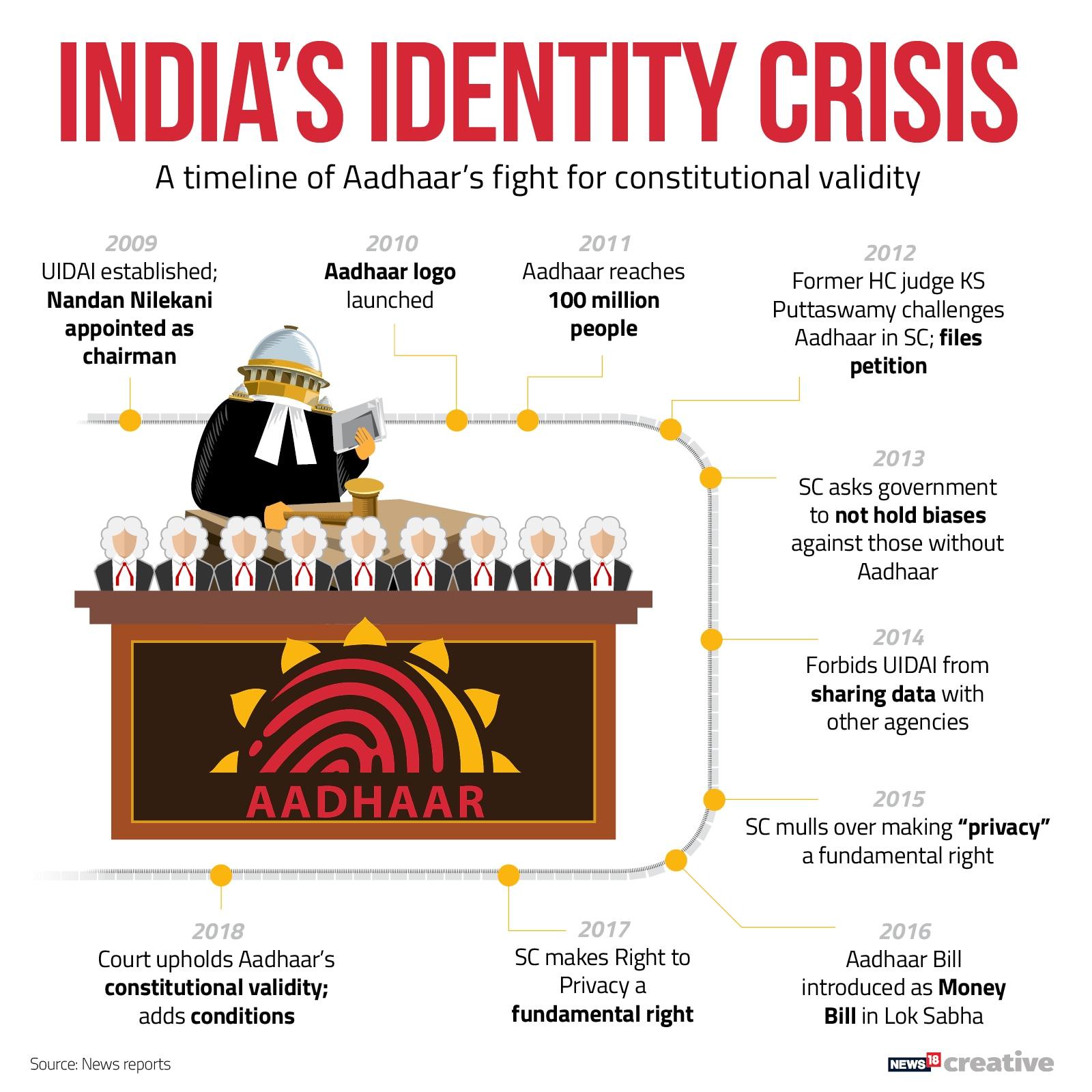 Aadhaar timeline