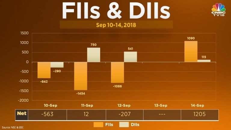 FIIs net bought a little over Rs 1,400 crore in the F&O market