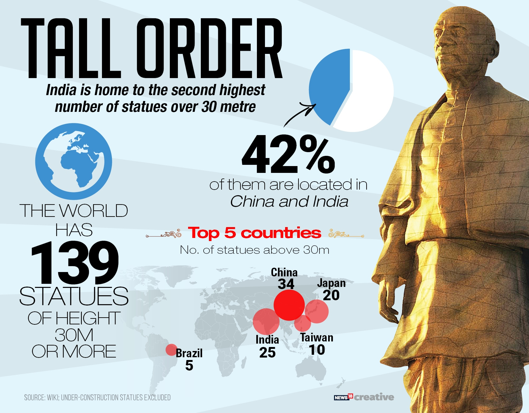 Statue of Unity: Here are some interesting facts about the