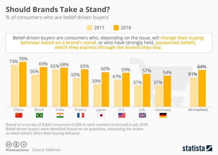 Should brands take a stand? Here's what Indians feel