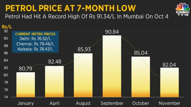 Fuel prices hit mid-August level; petrol prices down 10.2% since October 4