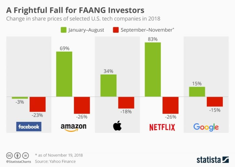 A Frightful Fall for FAANG Investors