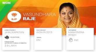 Vasundhara Raje: 'Maharani' CM's raj loses to Congress, to fight another day