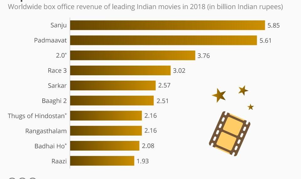 Superstars continue dominate India's box office