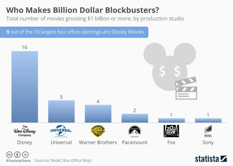 Box Office: Who makes billion dollar blockbusters?