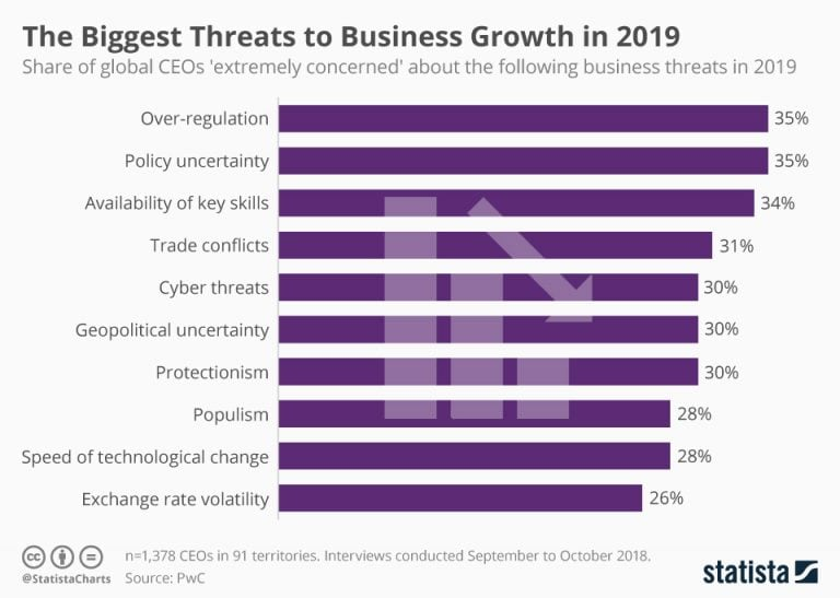 The biggest threats to business growth in 2019