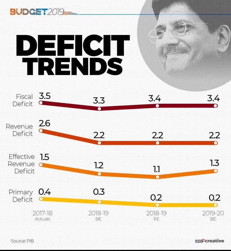 Deficit trends
