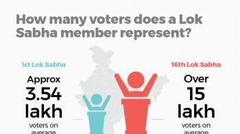 General Elections 2019 Trivia: How many voters does a Lok Sabha member represent?