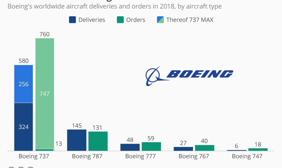 The 737 MAX is Boeing's best seller