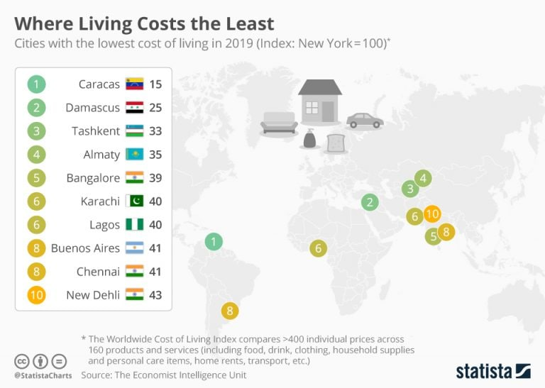 Where living costs the least
