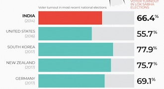 General Elections 2019 Trivia: How India's voting rate measures up