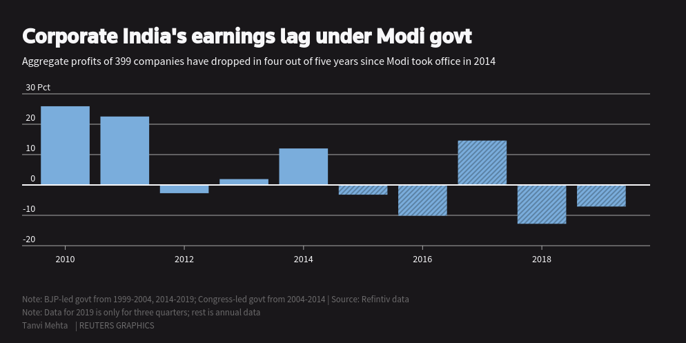 Corporate Earnings during Narendra Modi government : FY15-FY19