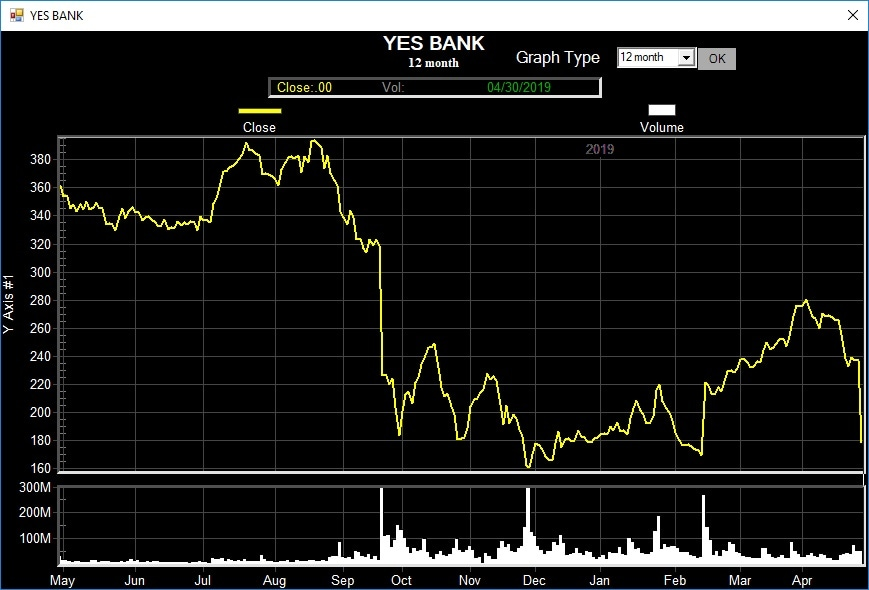 Yes Bank stock price