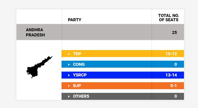 Andhra Pradesh exit polls