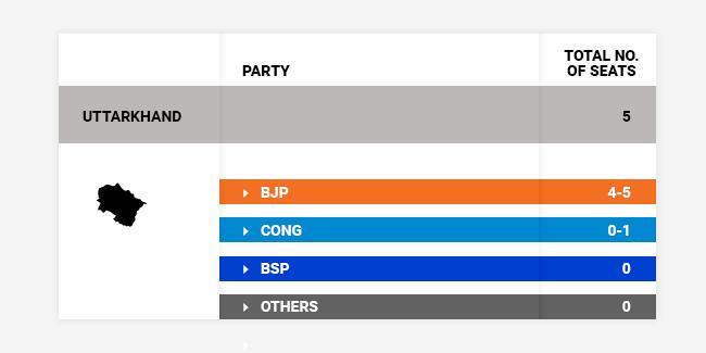 Uttarakhand exit polls