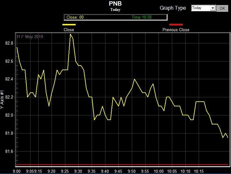 PNB chart