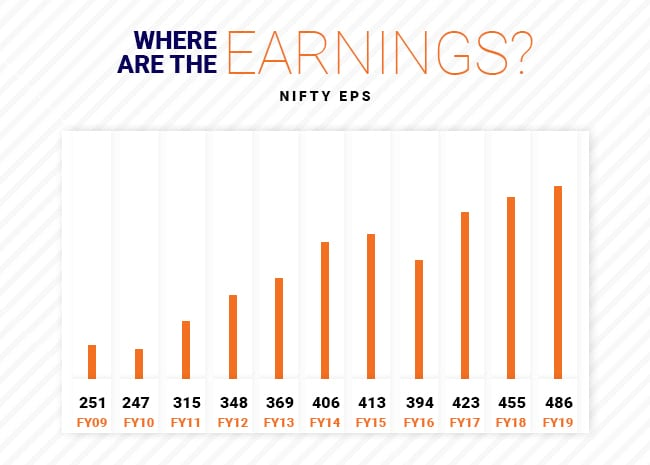 However, the one thing that still eludes us is EPS Growth. While the index has compounded at 10.5 percent over the last 5 years, Nifty earnings have grown at just 3.5 percent.