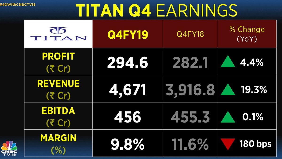 Titan Q4 Net Profit Up 4.4% At Rs 294.6 Crore, Misses