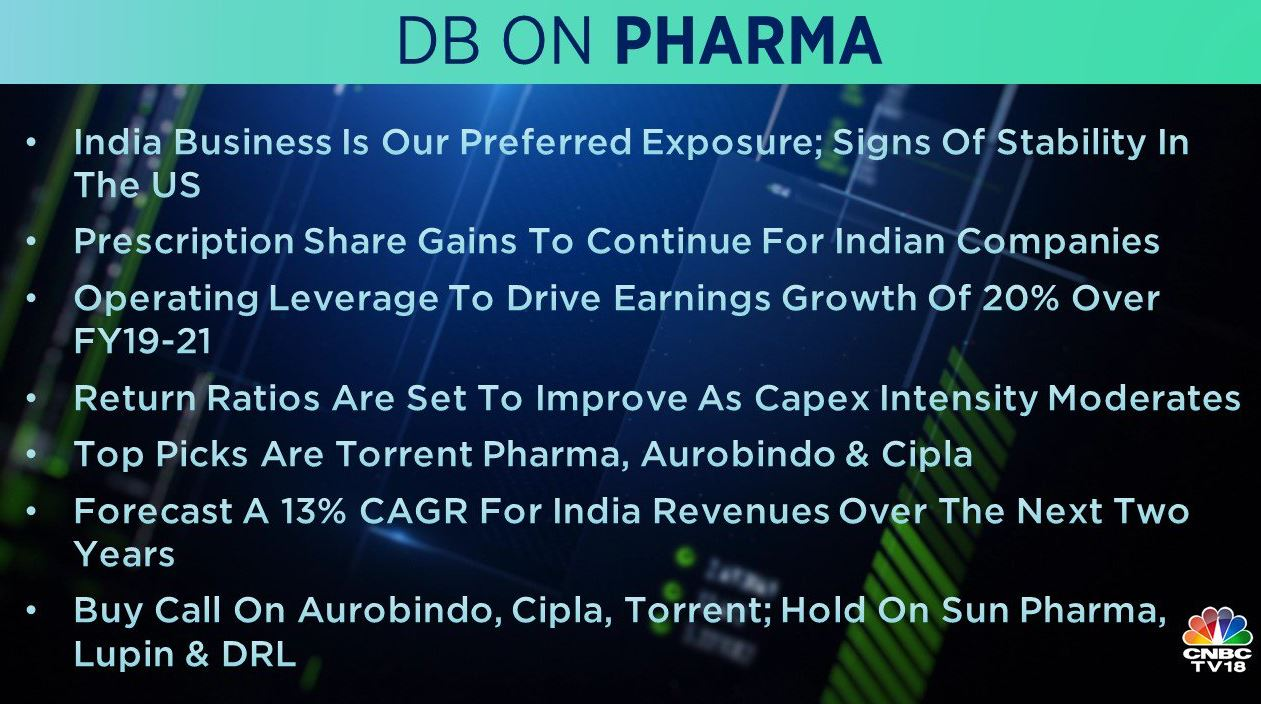 <strong>Deutsche Bank on Pharma companies:</strong> The brokerage has a 'buy' call on Aurobindo Pharma, Cipla, and Torrent Pharma, and maintains 'hold' call on Sun Pharma, Lupin, Dr Reddy's. It forecasts 13 percent CAGR for India revenues over the next 2 years.