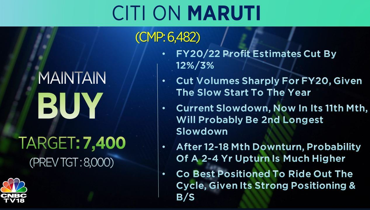 <strong>Citi on Maruti</strong>: The brokerage is positive on the stock but cut its target price to Rs 7,400 per share from Rs 8,000 earlier. It added that the current slowdown will probably be the second longest slowdown but the company is best positioned to ride it out.