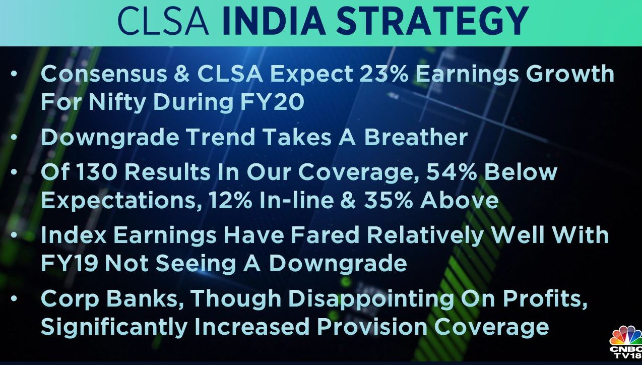 <strong>CLSA on Q4 earnings:</strong> The brokerage expects a 23 percent earnings growth for Nifty in FY20. Of the 130 results in their coverage 54 percent were below expectations, 12 percent in-line, and 35 percent above estimates.