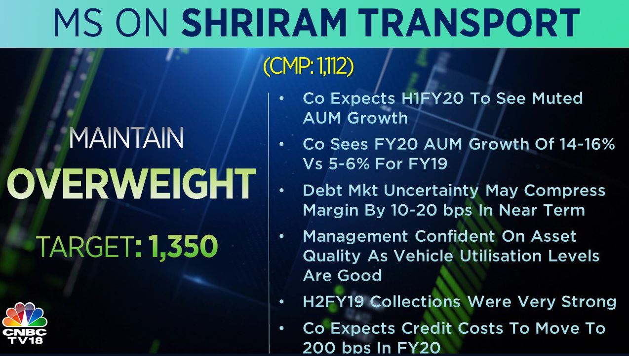 <strong>Morgan Stanley on Shriram Transport Finance</strong>: The brokerage has an 'overweight' rating on Shriram Transport Finance with a target at Rs 1,350 per share. Management confident on asset quality as vehicle utilisation levels remain good and expects credit costs to move to 200 bps in FY20, it added.