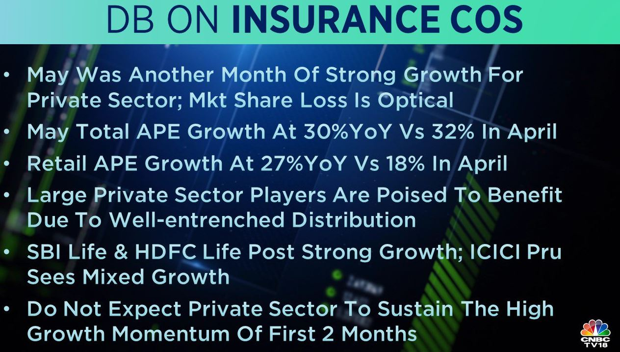 <strong>Deutsche Bank on Insurance Companies:</strong> The brokerage expects SBI Life and HDFC Life to post strong growth, while it sees mixed growth for ICICI Prudential Life. Large private sector players are poised to benefit due to well-entrenched distribution, it added.