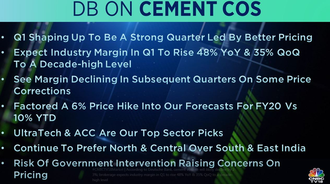 <strong>Deutsche Bank on Cement Companies:</strong> According to Deutsche Bank, cement volume will likely decline by 2-3 percent. The brokerage expects industry margin in Q1 to rise 48 percent YoY and 35 percent QoQ to a decade-high level. ACC and UltraTech Cements are the brokerage's top picks in the sector.