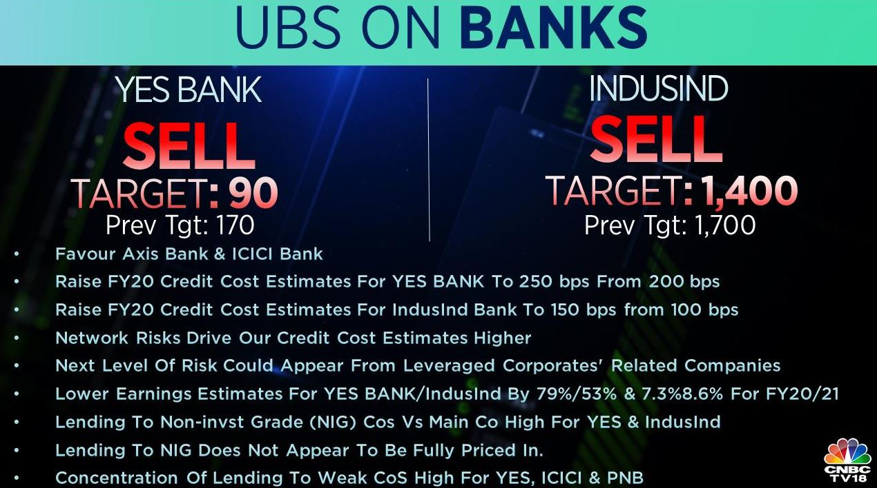<strong>UBS on Banks</strong>: UBS downgrades IndusInd Bank to sell and cut its target to Rs 1,400 from Rs 1,700 earlier. It maintains 'sell' rating on YES Bank and slashes its target to Rs 90 from Rs 170 per share earlier. It prefers Axis Bank and ICICI Bank.