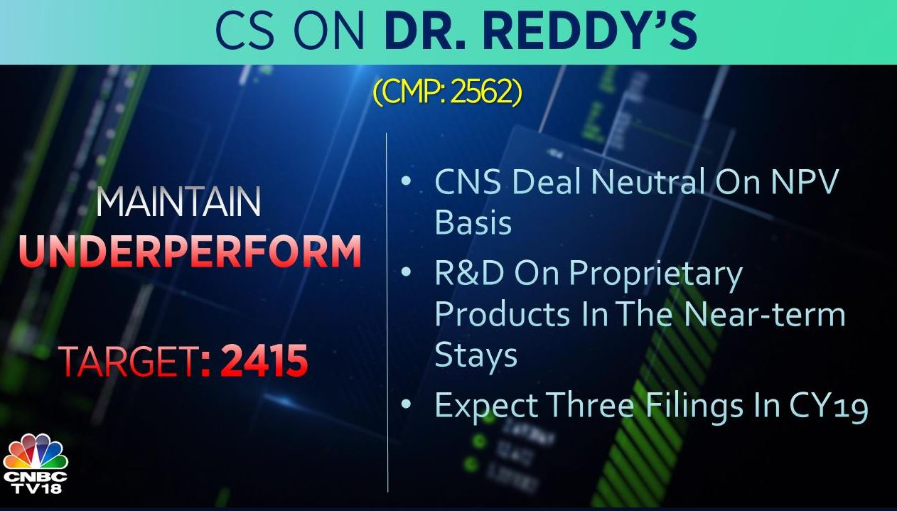 <strong>Credit Suisse on Dr Reddy's:</strong> The brokerage retains 'underperform' rating for the stock with a target at Rs 2,415 per share. It expects 3 filings from the company in 2019.