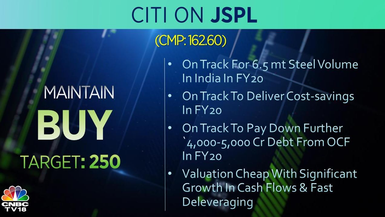 <strong>Citi on JSPL</strong>: The brokerage is bullish on the stock with the target at Rs 250 per share. Valuation of the stock remains cheap with significant growth in cash flows and fast deleveraging, it added.