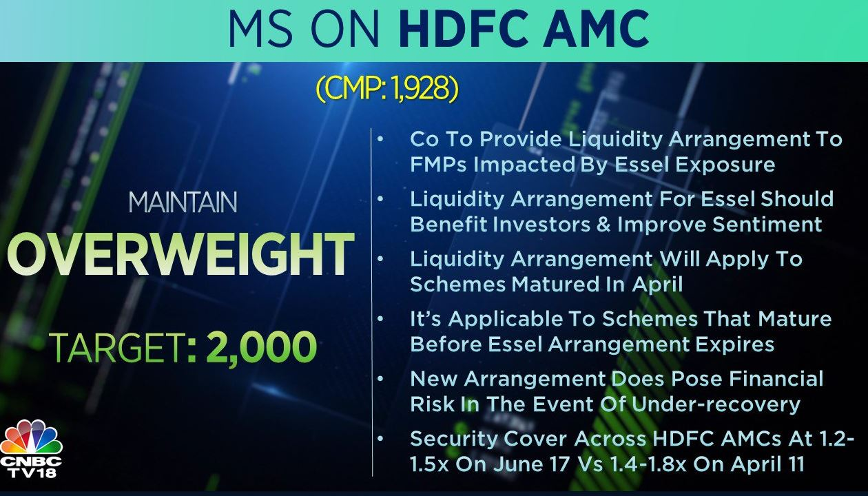 <strong>Morgan Stanley on HDFC AMC</strong>: The brokerage has an 'overweight' call on the stock with a target at Rs 2,000 per share. The company will provide liquidity arrangement to fixed maturity plans impacted by Essel exposure. The liquidity arrangement for Essel should benefit investors and improve sentiment, it added.